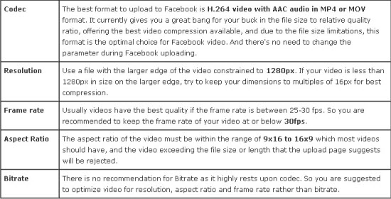 Best Video Formats Supported for Facebook Uploading | Video Pedia