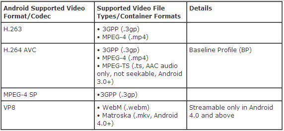 As You Can See The Android Based Devices Will Play Videos Saved In Mp4 Mkv Etc What If Want To Watch Video Files Like Mov Flv Avi Wmv
